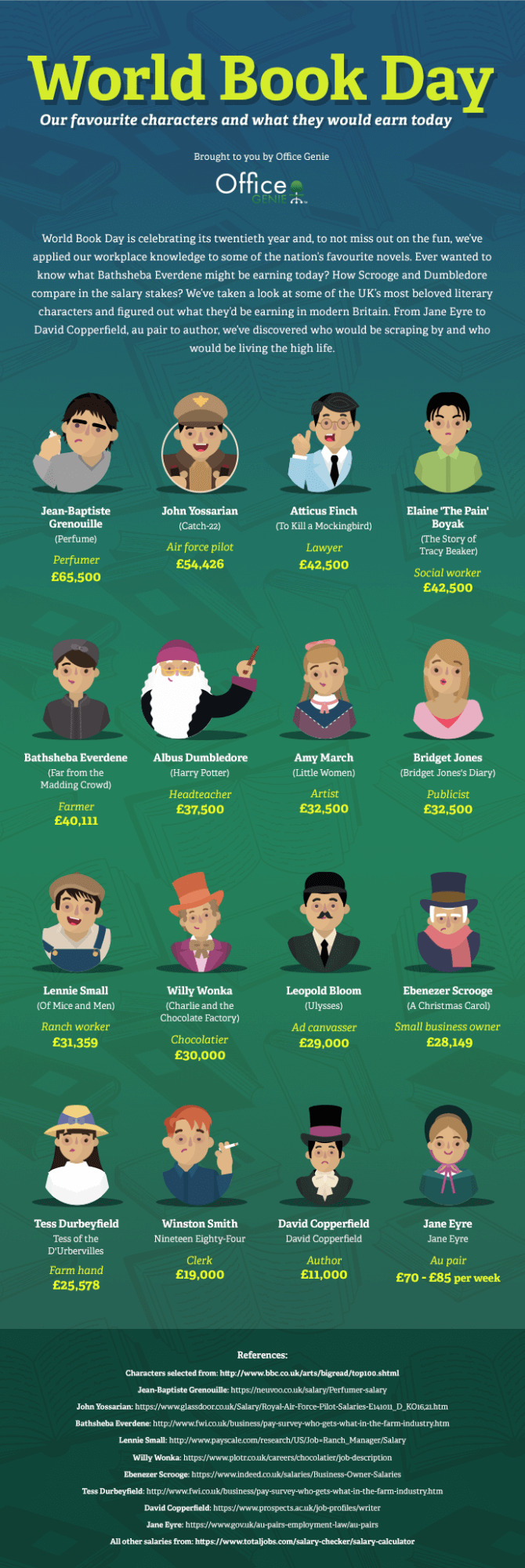 world book day what would your favourite characters earn today why not see how you compare in the salary stakes to these literary favourites